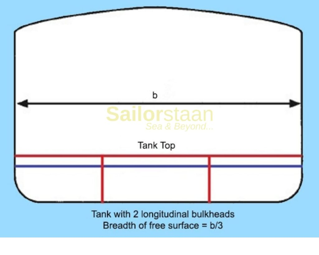 Reduction of Free Surface Effect