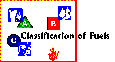 Fire fighting Fire fighting appliances classification of fuels