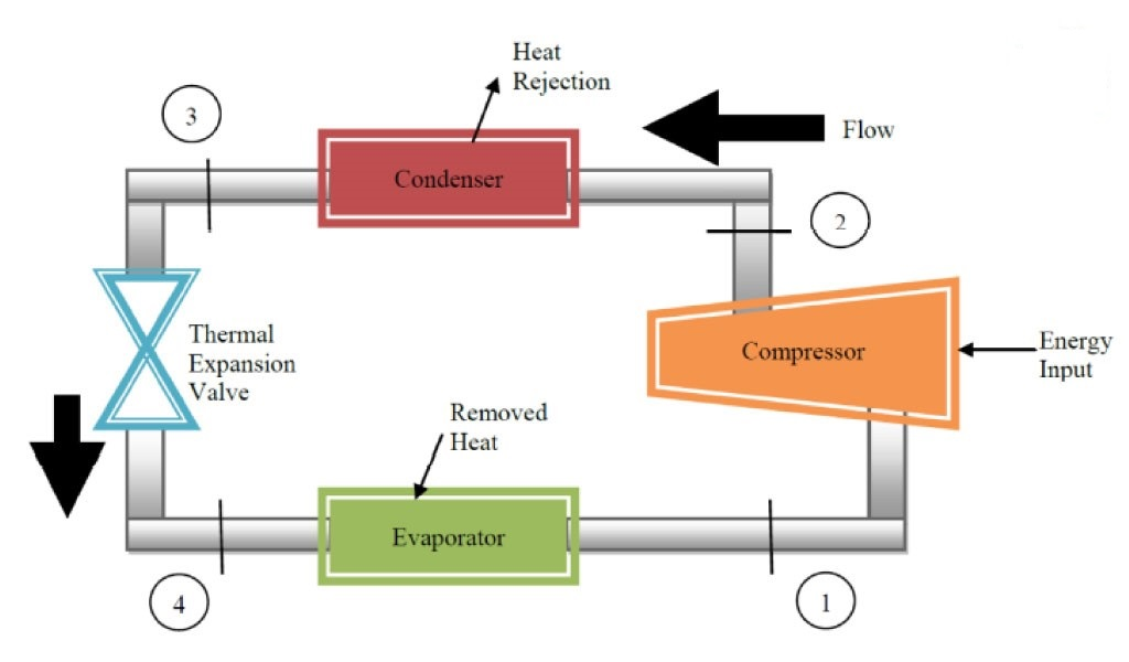 Refrigerator components (Charging of a Refrigeration Plant)