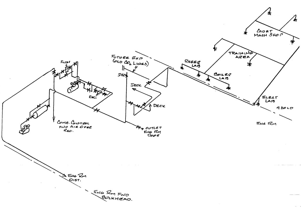 Ship's Service Air System